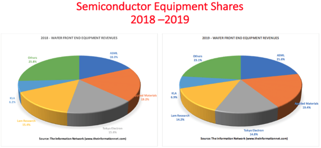 ASML将在2019年取代应用材料,成为半导体设备领导者