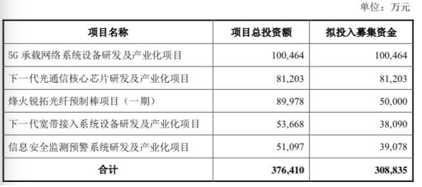 烽火通信將募集30.8835億元資金用于5G承載網絡系統項目研發