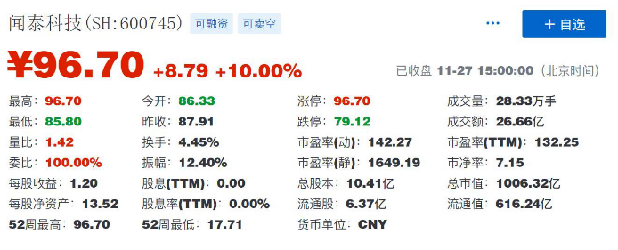 闻泰科技已成为了中国最大的半导体上市公司之一