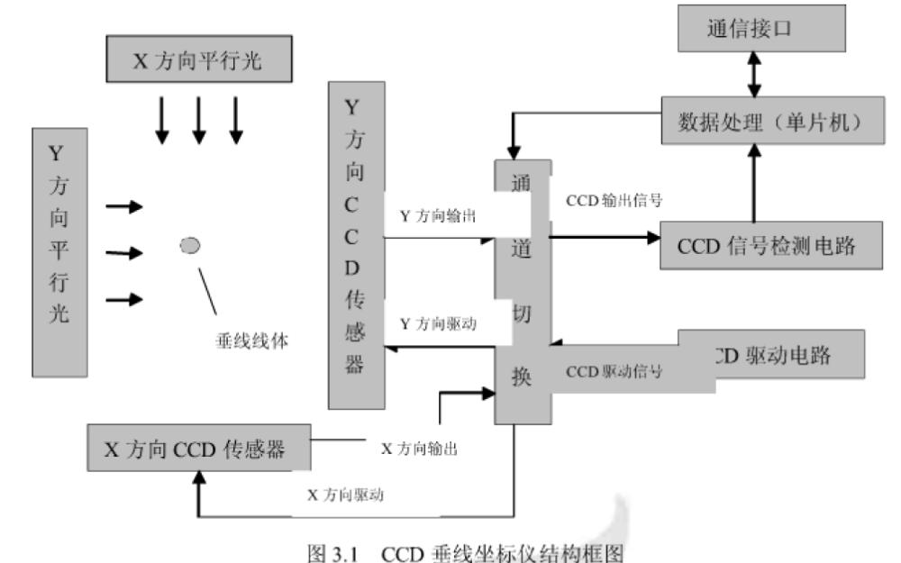 如何使用CCD垂線坐標儀設計非接觸的測量方式