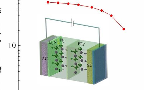 中科院锂离子电容器负极预嵌锂新进展
