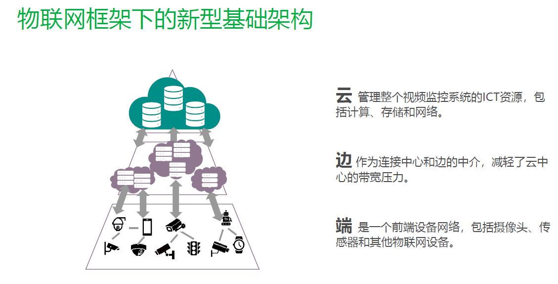 图4:新型视频监控基础架构。