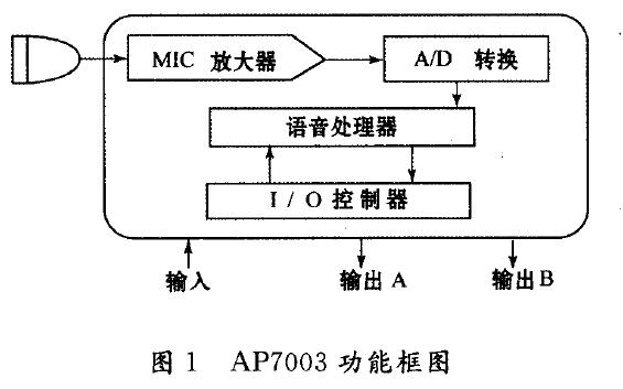 语音识别集成电路AP7003的介绍和在自动电梯语音控制系统中的应用说明