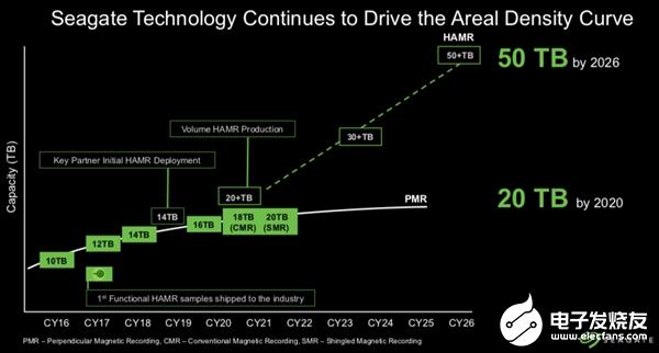 希捷公布超大容量产品规划 预计明年底出货20TB...