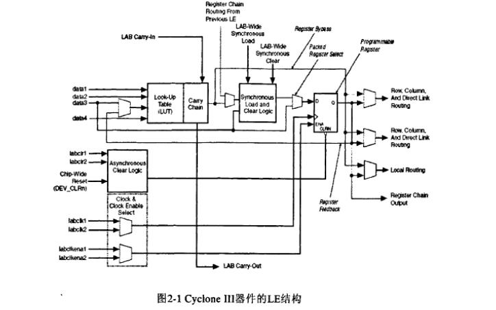 如何使用三種不同的FPGA芯片實現數字中頻接收機的設計論文
