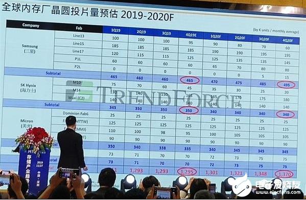 """国产存储产业崛起 长江存储有望在2023年赶""""英""""超""""美"""""""