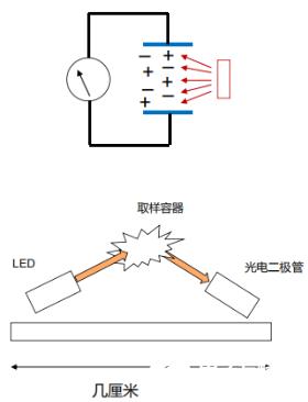 集成光学??锳DPD188BI的性能特点及在火灾烟雾探测中的应用分析