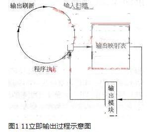可编程控制器的功能_可编程控制器的技术指标