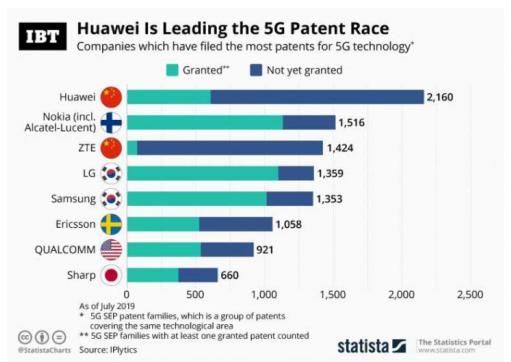 5G专利数量方面哪家强