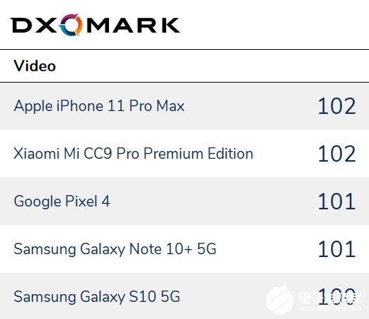 2019年华为小米总评分均位列DxOMark排行榜首位