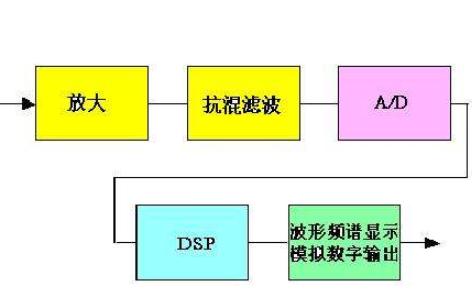 信号与线性系统分析第四版PDF电子书免费下载