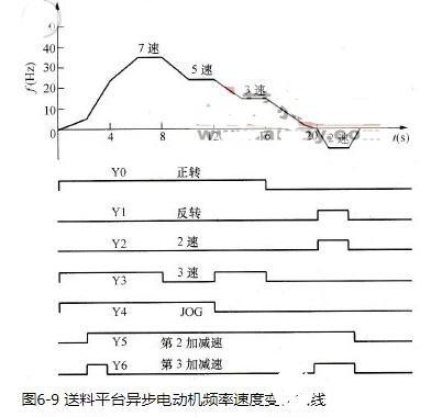 變頻器的多速控制硬件組成_變頻器的多速控制參數的...