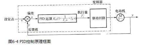 变频器的PID控制原理框图_变频器的PID的作用