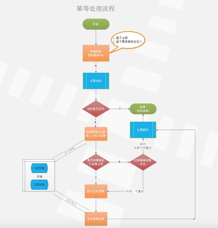 微服务架构四大金刚利器