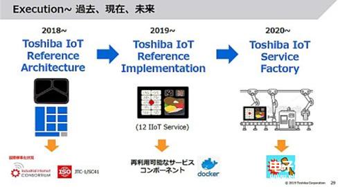 东芝技术发展战略,转型分为三点