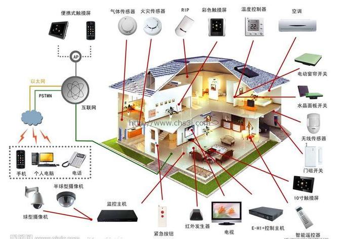 智能家居领域经常用哪一些无线协议