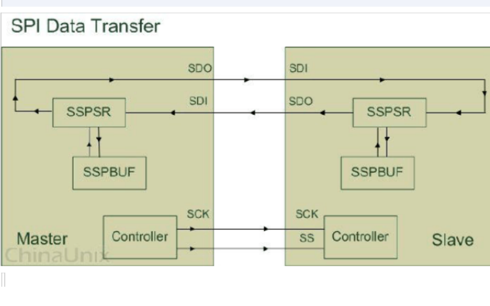 SPI协议及工作原理的详细资料分析