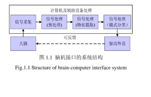 如何使用BCI脑机接口设计及实现三维视觉刺激器