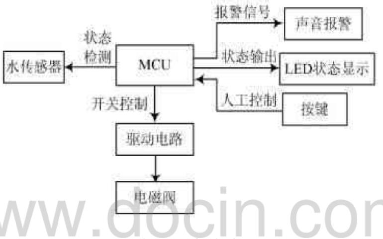 使用MCU设计智能漏水检测系统的论文详细说明