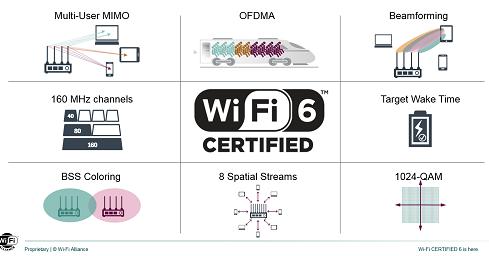 WiFi 6为什么可以通吃WIFI的市场