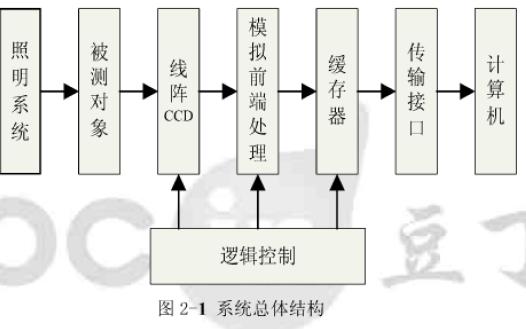 使用FPGA设计线型CCD高速驱动采集一体化控制板的论文详细说明