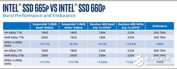 Intel第二代QLC硬盘技术改进 寿命提升了50%