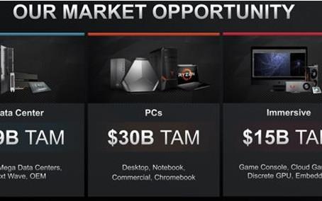 AMD未来150亿美元营收的日子可不止是想想