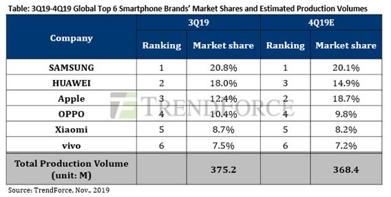 苹果在2019年第四季度的全球智能手机市场份额有...