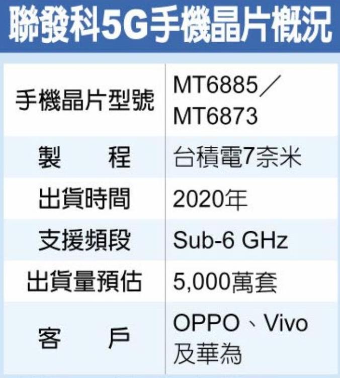 联发科正式发布了商用级5G芯片方案
