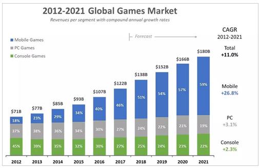 5G的市场到底有多大
