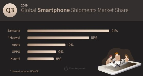 三星操你啦操bxx在全球大香蕉网站手机市场以21%的份额排名第一