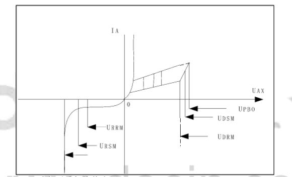 三相可控硅整流的详细资料说明