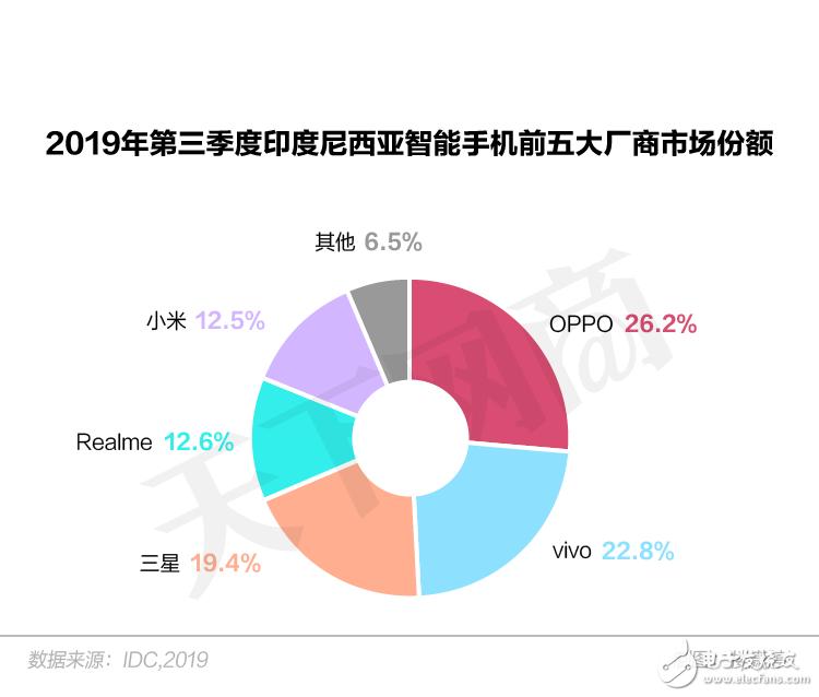 2019年Q3季度中国手机品牌拿下欧洲市场三分之一的份额,迎来强势增长