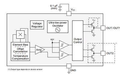 浅谈TI霍尔传感器技术在TWS耳机里的应用