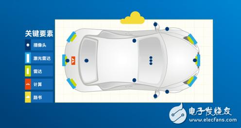 安全是自动驾驶汽车发展的重点 以减少交通事故的出现