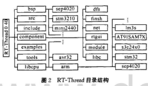 嵌入式实时操作系统RT-Thread的特点与体系结构及移植方法详细说明