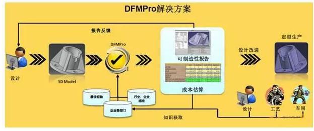 PCB生产之DFM是怎么回事