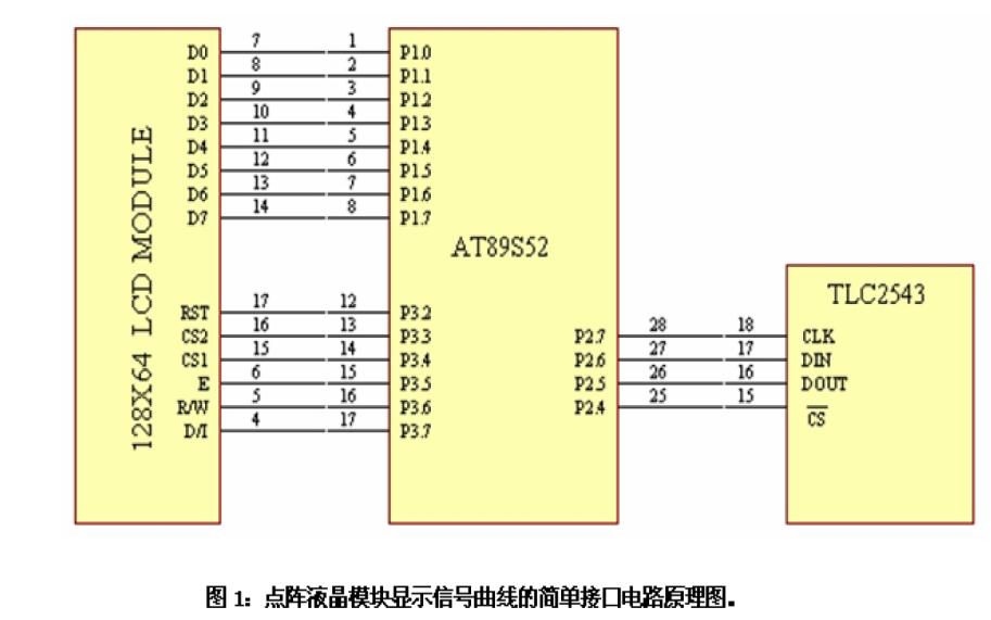 LCD12864使用点阵图形液晶模块显示信号曲线的资料说明