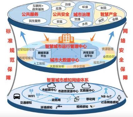 5G将赋能智慧城市的发展