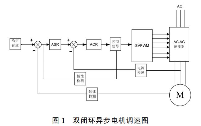 如何使用SVPWM设计实现双闭环异步电机调速系统