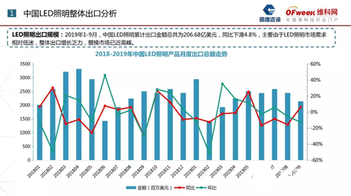 中国LED照明产品出口分析 价格战进入白热化状态