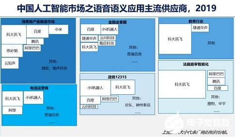 中国人工智能市场规模达17.6亿美元 云服务+AI成为AI领域的主战场
