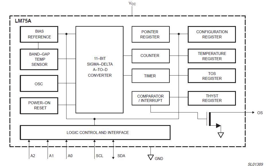 LM75A数字温度传感器的数据手册免费下载