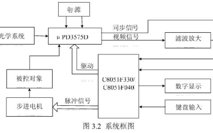 如何使用線陣CCD傳感器和單片機設計自動化流水線的跑偏檢測與控制