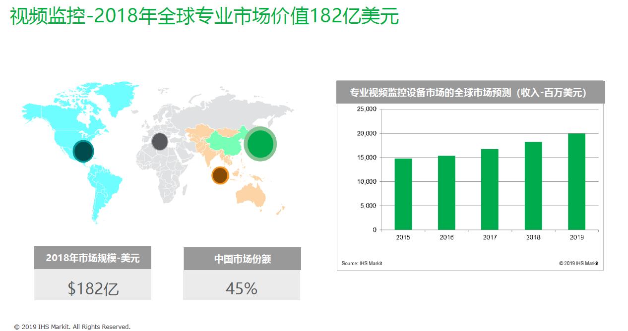 图1:IHS Markit统计的全球视频监控市场规模和近5年的市场增长率。