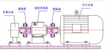 扭矩传感器的原理结构以及应用解析