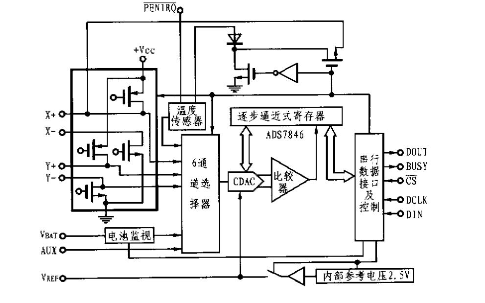 ADS7846的基本原理和特点与主要参数及典型应用电路详细概述