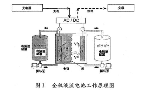 全钒液流电池反应原理
