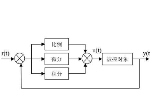 PID控制器的學習筆記詳細資料說明