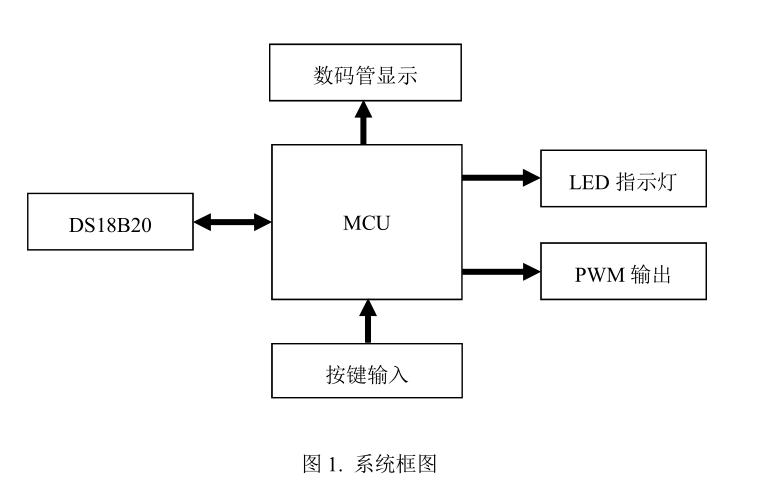 模擬風扇控制系統的C語言和工程文件等資料合集